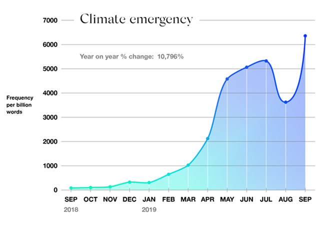 Oxford Corpus climate emergency 2019